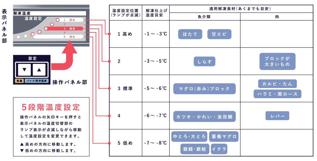 真空マイクロ波解凍機の5段階仕上げコースの説明図