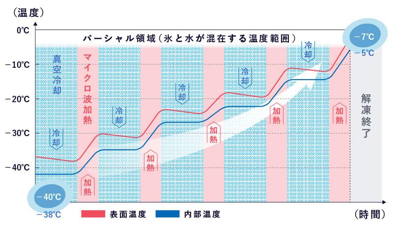 温度ムラを抑えた解凍に関するグラフ